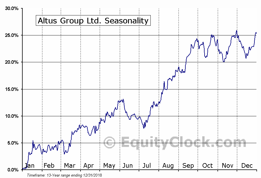 Altus Group (TSE:AIF) Seasonal Chart