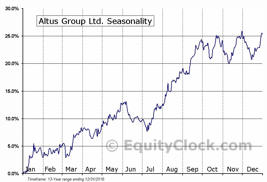 Altus Group (TSE:AIF) Seasonal Chart