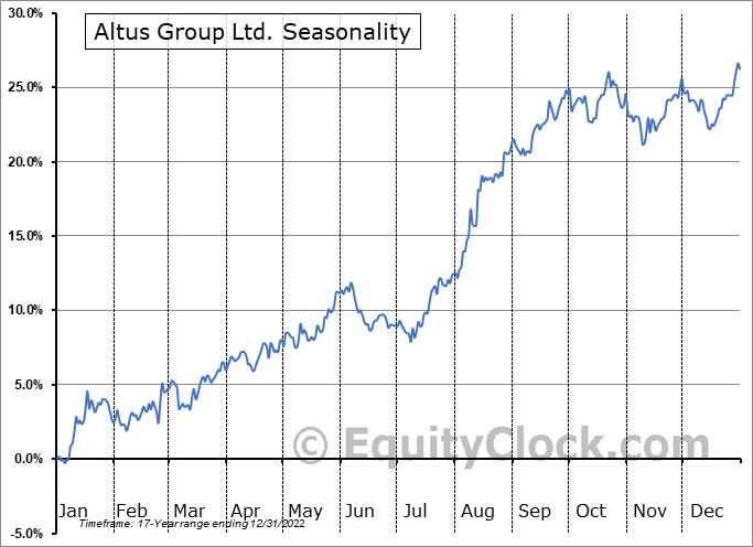 Altus Group Ltd. (TSE:AIF.TO) Seasonal Chart