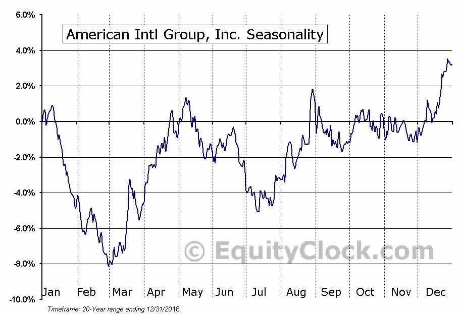 American Intl Group, Inc. (NYSE:AIG) Seasonal Chart