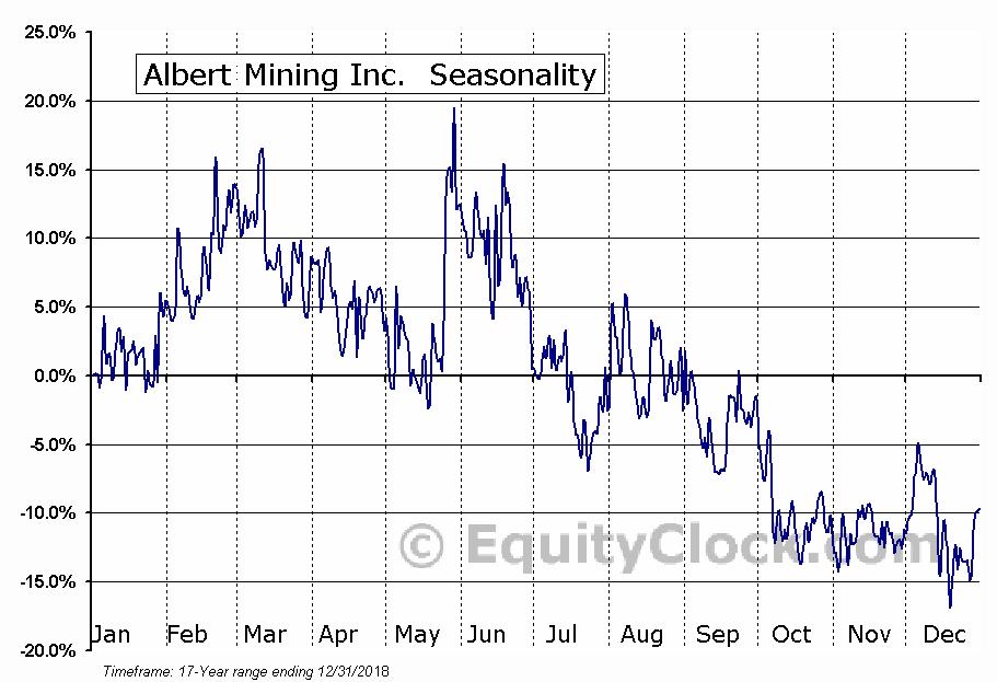Albert Mining Inc.  (TSXV:AIIM.V) Seasonal Chart