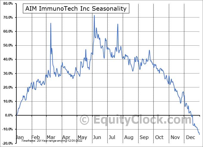 AIM ImmunoTech Inc (AMEX:AIM) Seasonal Chart