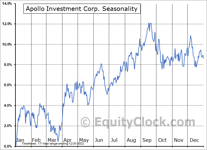 Apollo Investment Corp. (NASD:AINV) Seasonal Chart