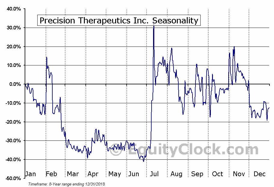 Precision Therapeutics Inc. (NASD:AIPT) Seasonal Chart