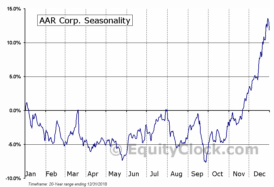 AAR Corp. (NYSE:AIR) Seasonal Chart