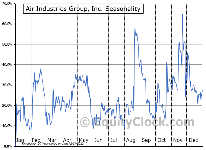 Air Industries Group, Inc. (AMEX:AIRI) Seasonal Chart