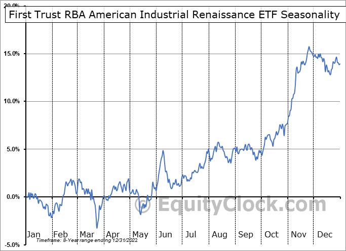 First Trust RBA American Industrial Renaissance ETF (NASD:AIRR) Seasonal Chart