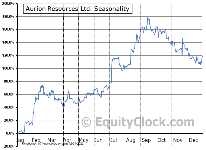 Aurion Resources Ltd. (OTCMKT:AIRRF) Seasonal Chart