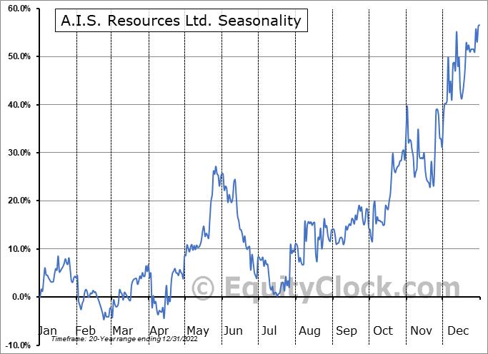 A.I.S. Resources Ltd. (TSXV:AIS.V) Seasonal Chart