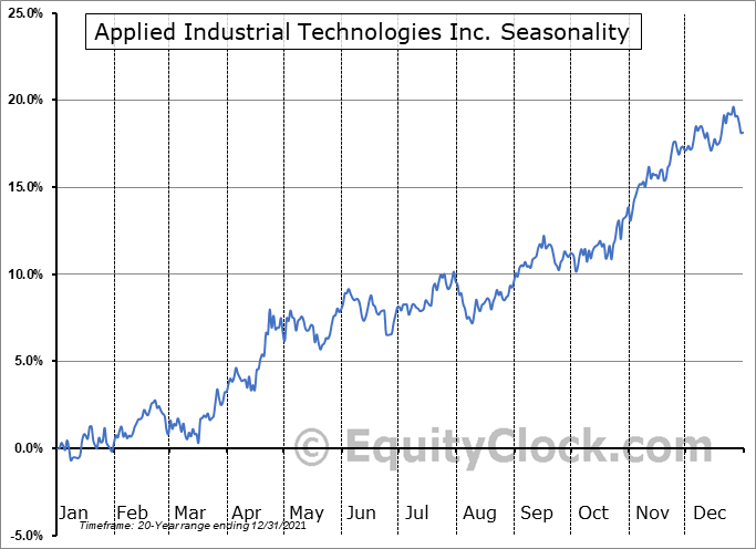 Applied Industrial Technologies Inc. (NYSE:AIT) Seasonal Chart