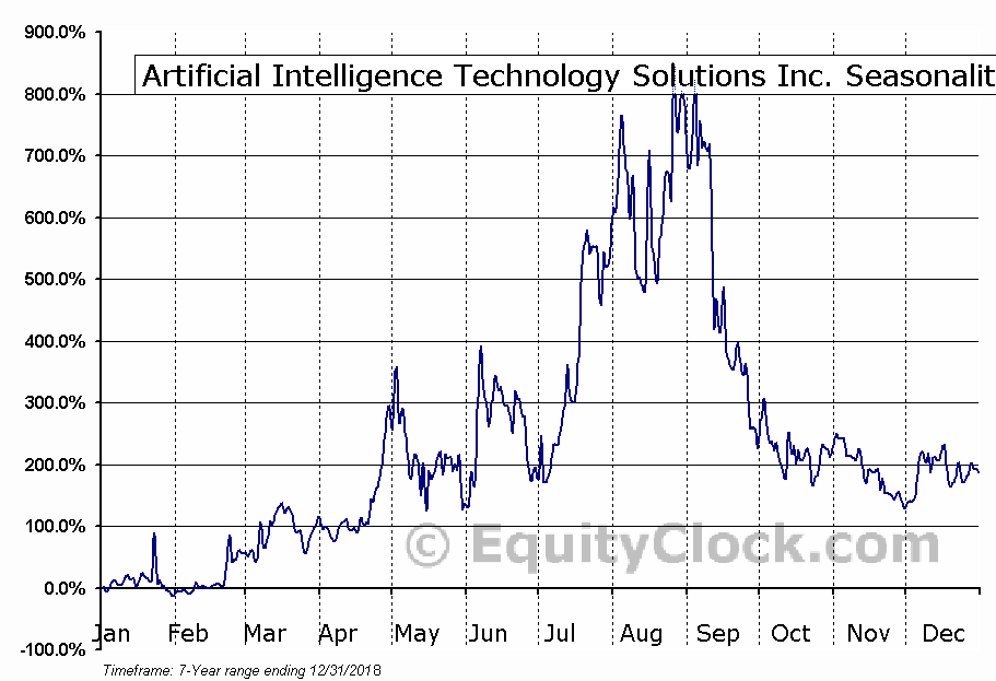 Artificial Intelligence Technology Solutions Inc. (OTCMKT:AITX) Seasonal Chart