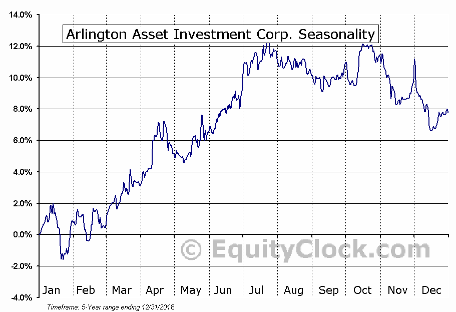 Arlington Asset Investment Corp. (NYSE:AIW) Seasonal Chart