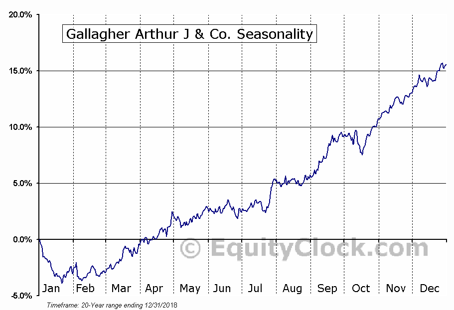 Gallagher Arthur J & Co. (NYSE:AJG) Seasonal Chart