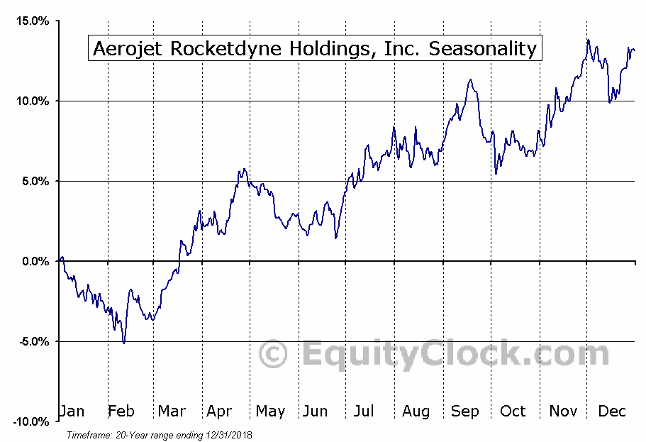 Aerojet Rocketdyne Holdings, Inc. (NYSE:AJRD) Seasonal Chart