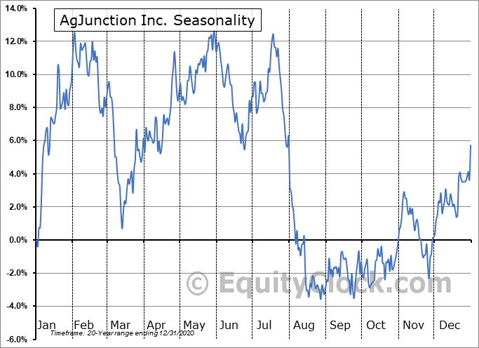 AgJunction Inc. (TSE:AJX.TO) Seasonal Chart
