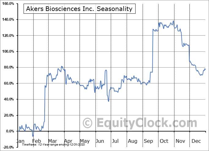Akers Biosciences Inc. (NASD:AKER) Seasonal Chart
