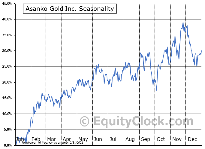 Asanko Gold Inc. (TSE:AKG.TO) Seasonal Chart
