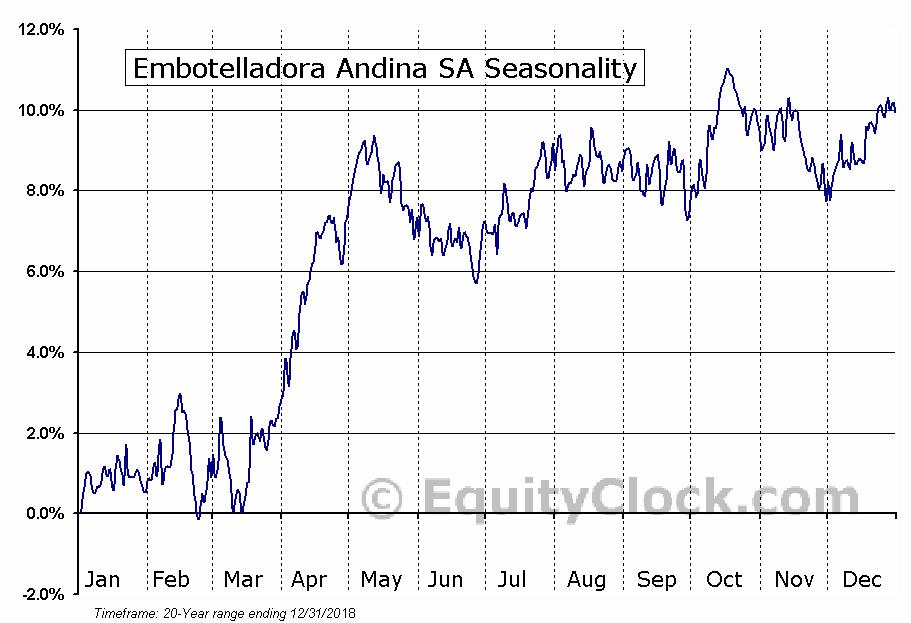 Embotelladora Andina SA (NYSE:AKO/A) Seasonal Chart