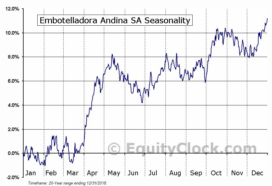 Embotelladora Andina SA (NYSE:AKO-B) Seasonal Chart