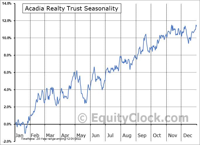 Acadia Realty Trust (NYSE:AKR) Seasonal Chart