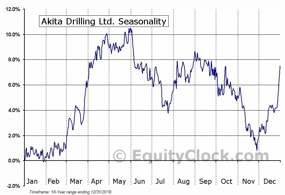 Akita Drilling Ltd. (TSE:AKT-A) Seasonal Chart