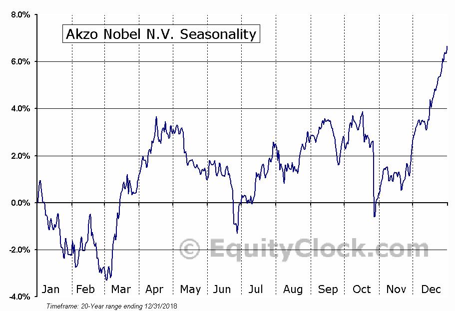 Akzo Nobel N.V. (OTCMKT:AKZOY) Seasonal Chart