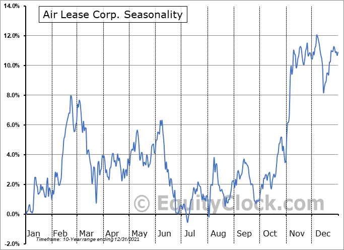 Air Lease Corp. (NYSE:AL) Seasonal Chart