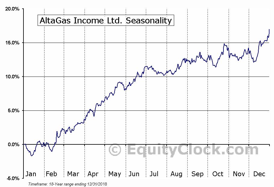 AltaGas Income Ltd. (TSE:ALA.TO) Seasonal Chart