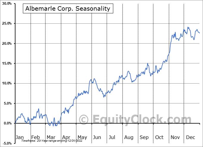 Albemarle Corp. (NYSE:ALB) Seasonal Chart