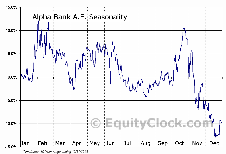 Alpha Bank A.E. (OTCMKT:ALBKY) Seasonal Chart