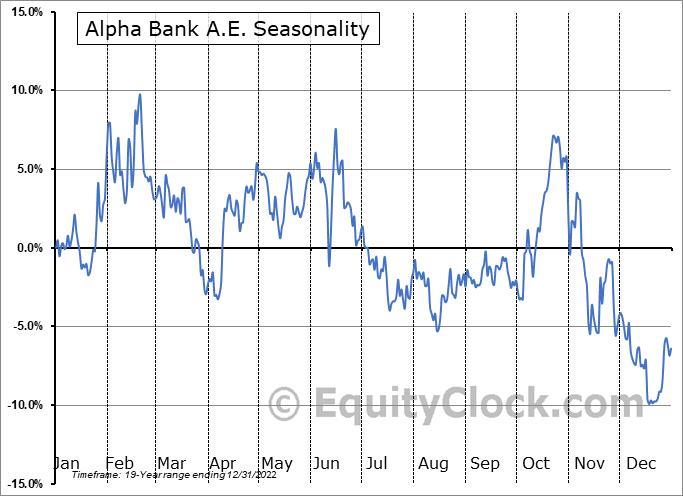 Alpha Bank A.E. (OTCMKT:ALBKY) Seasonal Chart