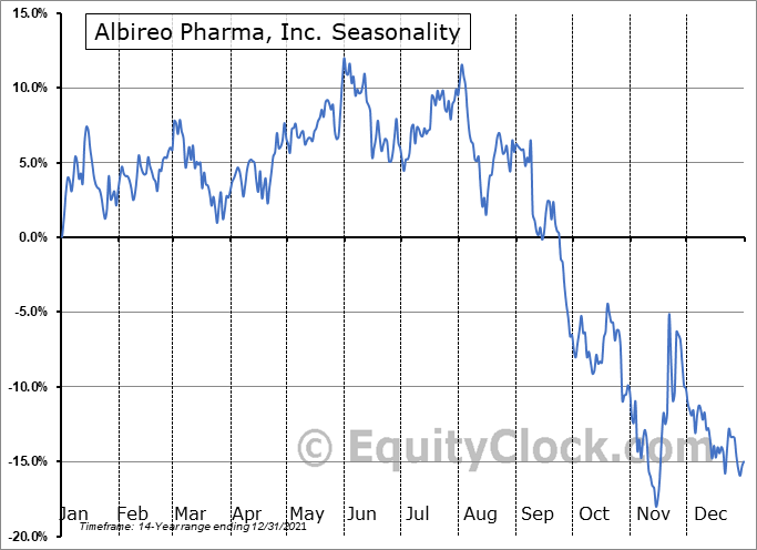 Albireo Pharma, Inc. (NASD:ALBO) Seasonal Chart