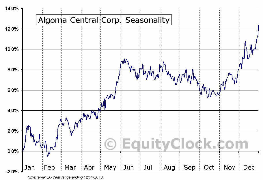 Algoma Central Corp. (TSE:ALC) Seasonal Chart