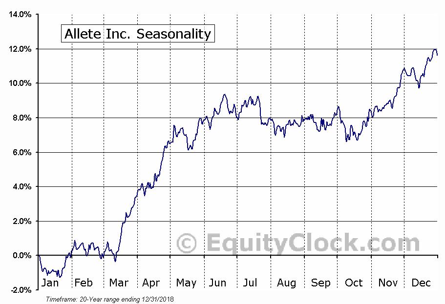 Allete Inc. (NYSE:ALE) Seasonal Chart