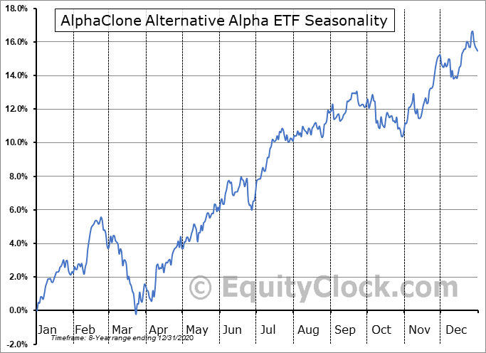 AlphaClone Alternative Alpha ETF (AMEX:ALFA) Seasonal Chart