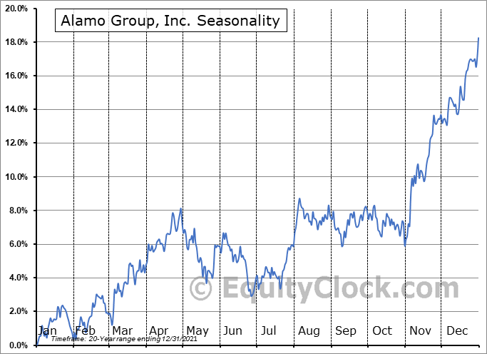 Alamo Group, Inc. (NYSE:ALG) Seasonal Chart