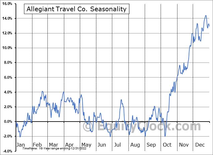 Allegiant Travel Co. (NASD:ALGT) Seasonal Chart