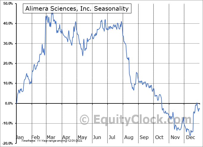 Alimera Sciences, Inc. (NASD:ALIM) Seasonal Chart
