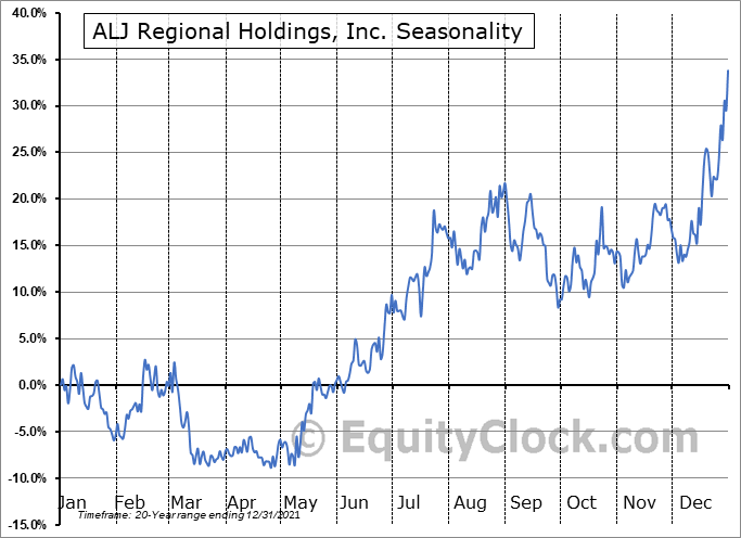 ALJ Regional Holdings, Inc. (NASD:ALJJ) Seasonal Chart