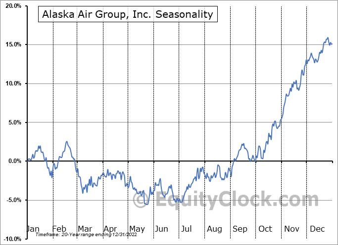 Alaska Air Group, Inc. (NYSE:ALK) Seasonal Chart