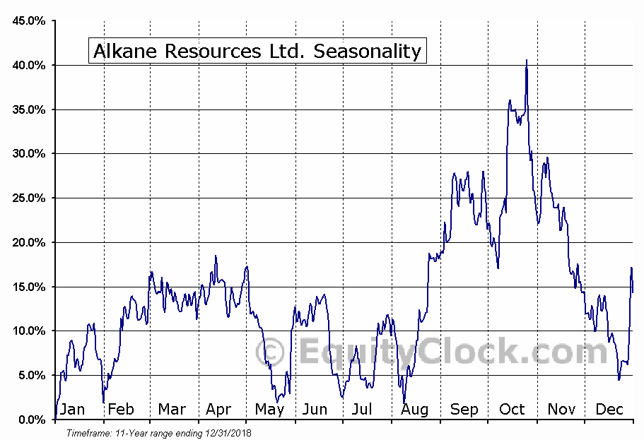 Alkane Resources Ltd. (OTCMKT:ALKEF) Seasonal Chart