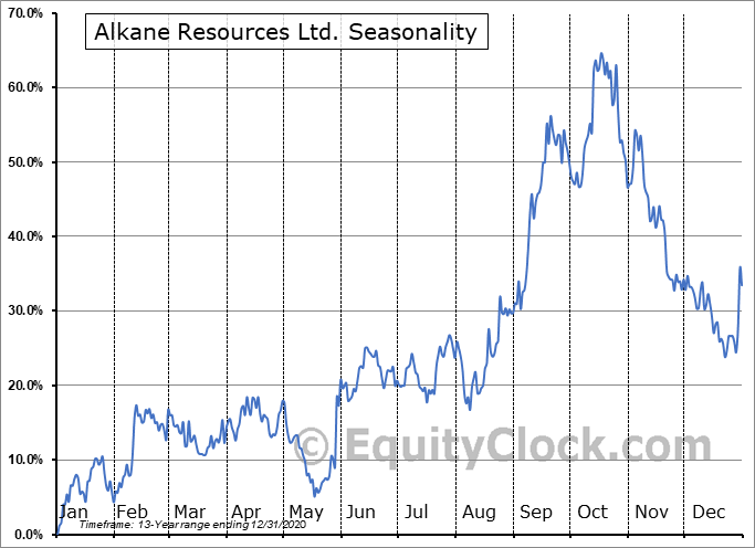 Alkane Resources Ltd. (OTCMKT:ALKEF) Seasonal Chart