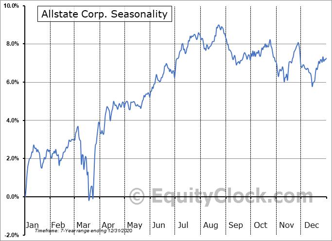 Allstate Corp. (NYSE:ALL-PB) Seasonal Chart