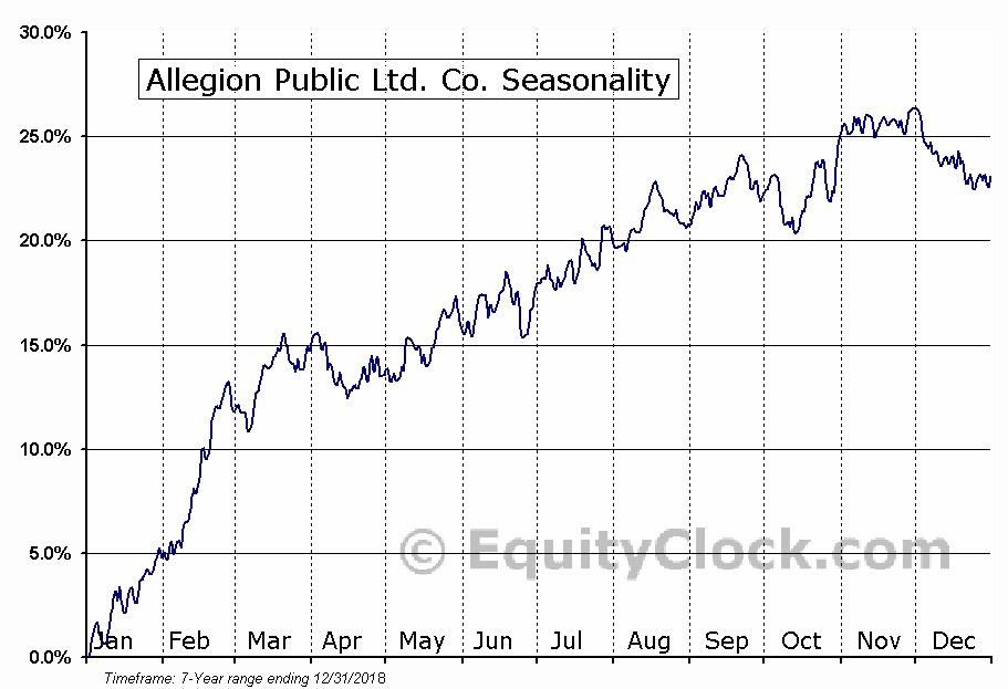 Allegion Public Ltd. Co. (NYSE:ALLE) Seasonal Chart