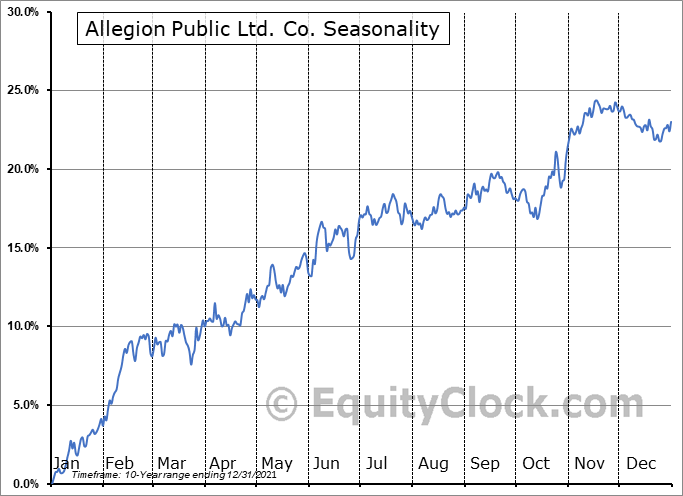 Allegion Public Ltd. Co. (NYSE:ALLE) Seasonal Chart