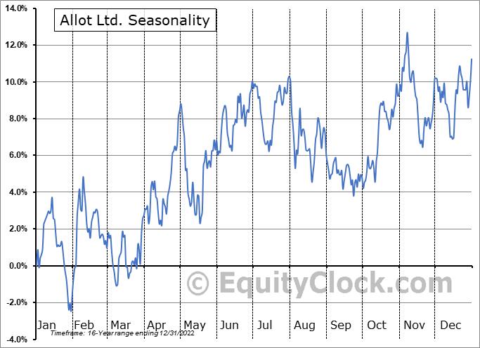 Allot Ltd. (NASD:ALLT) Seasonal Chart