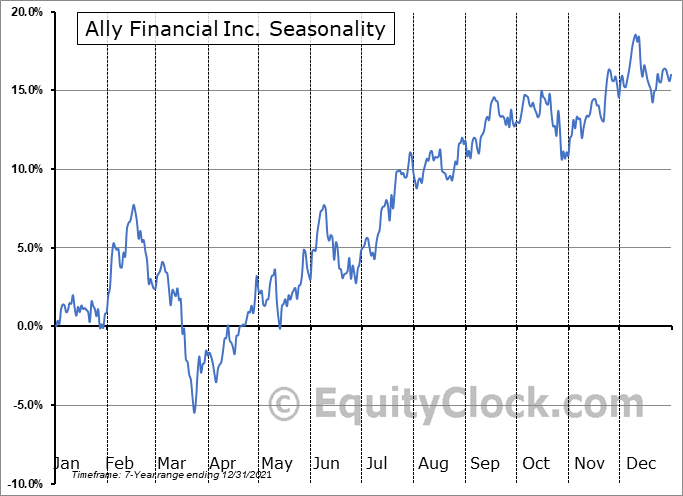 Ally Financial Inc. (NYSE:ALLY) Seasonal Chart