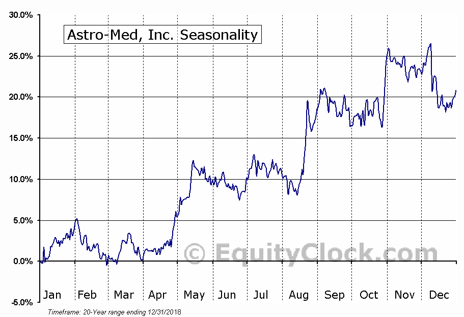 Astro-Med, Inc. (NASD:ALOT) Seasonal Chart