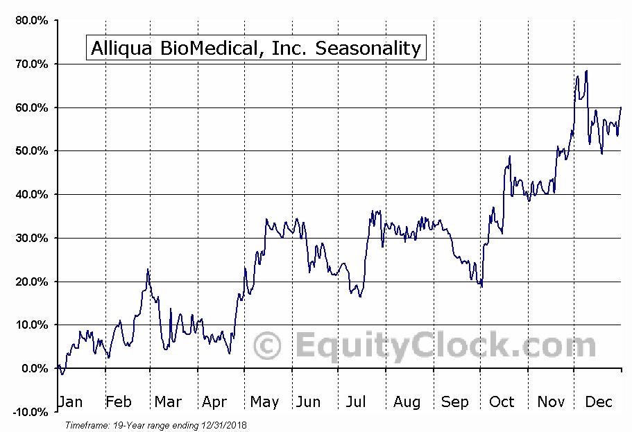 Alliqua BioMedical, Inc. (NASD:ALQA) Seasonal Chart