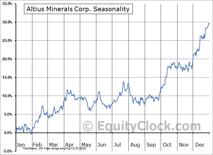 Altius Minerals Corp. (TSE:ALS.TO) Seasonal Chart
